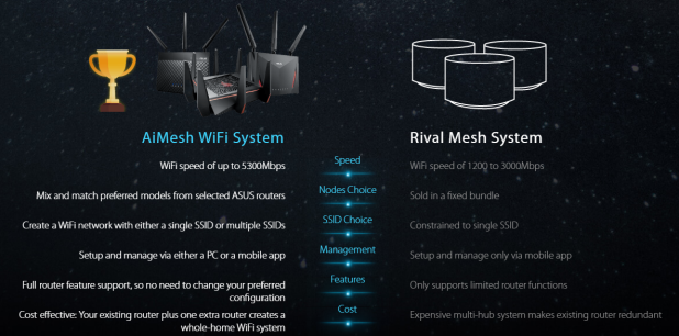 ASUS AiMesh Router – My Blog